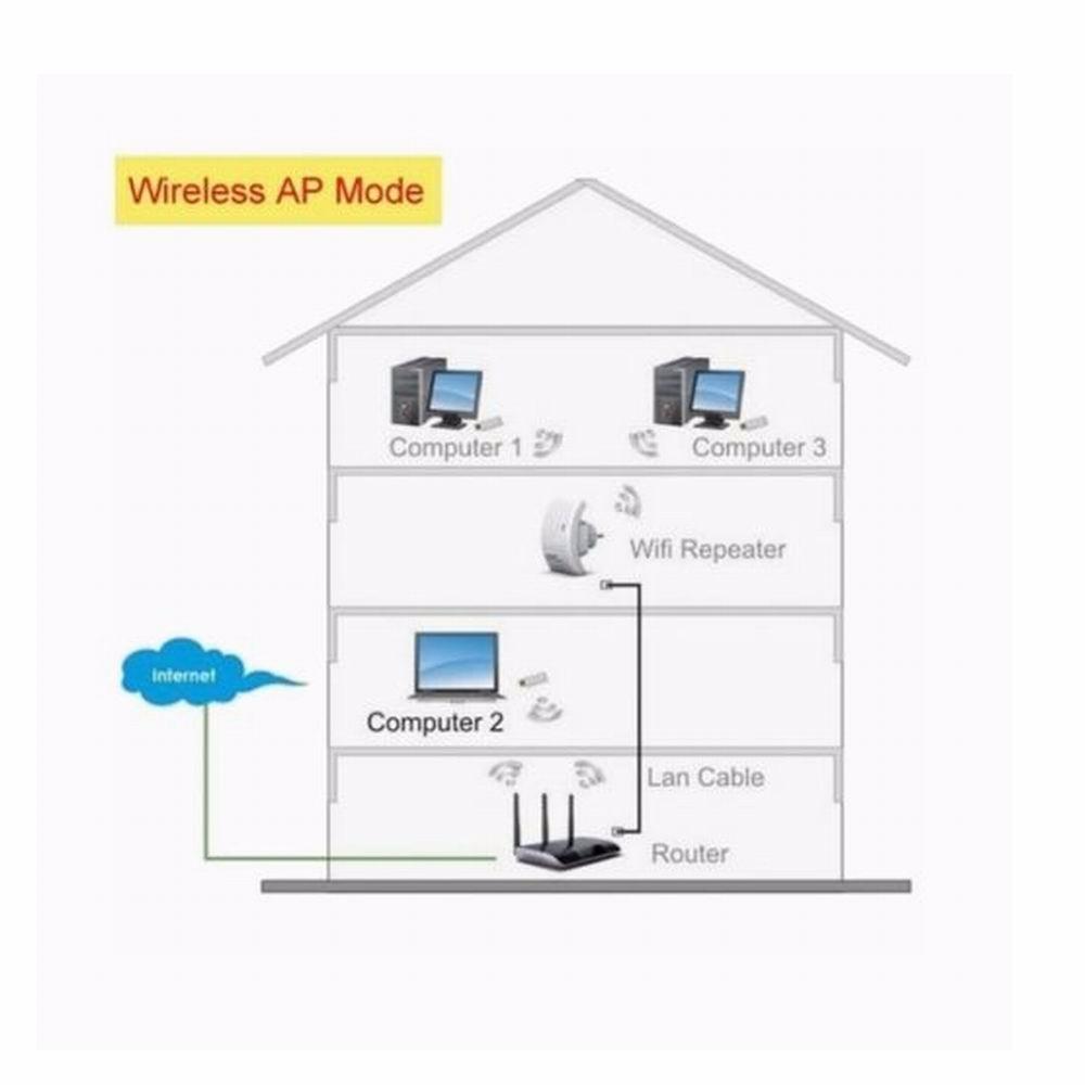 wifi repeater 300m access point wlan wireless verst rker und lan anschluss wei ebay. Black Bedroom Furniture Sets. Home Design Ideas