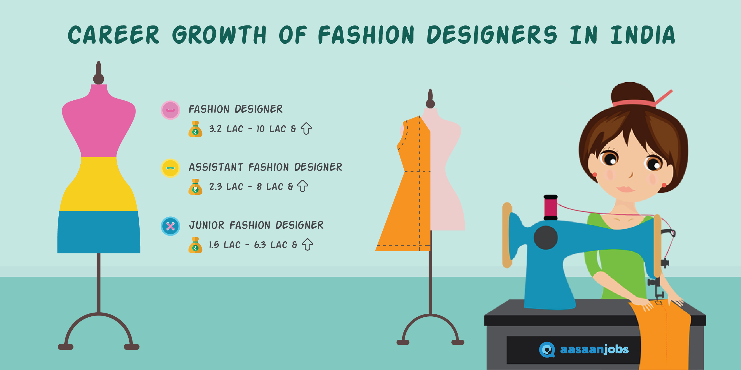 Fashion designing career salary job openings aasaanjobs Associates degree in fashion design online