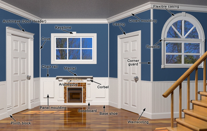 TYPES OF INTERIOR MOULDINGS