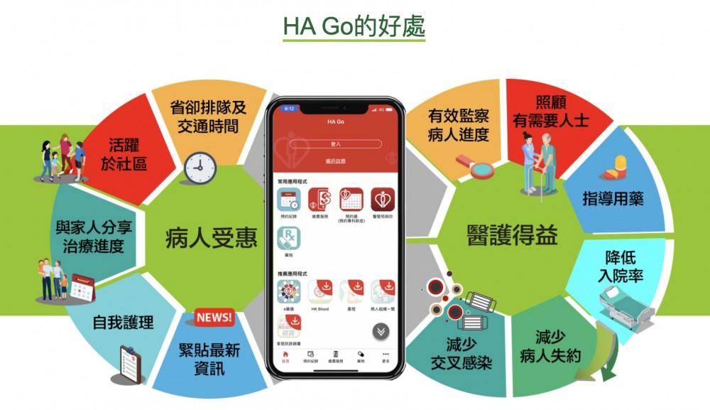 基于保障病人资料私隐,「HA Go」采用实名登记制度。