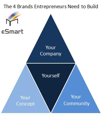 chiến lược 4 phần thương hiệu