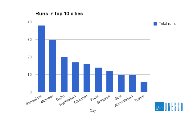 runs top 10 cities