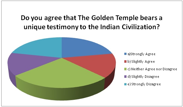 GCA3_Golden Temple_Unique Testimony