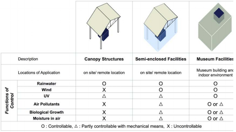 The Types of Shelter Applications according to Structure and Functions of Environmental Control. Photo credit: Myonghwan Ko