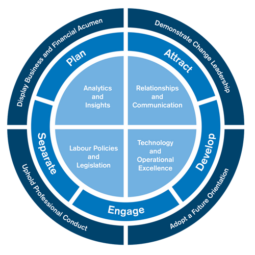 The IHRP Competency Framework