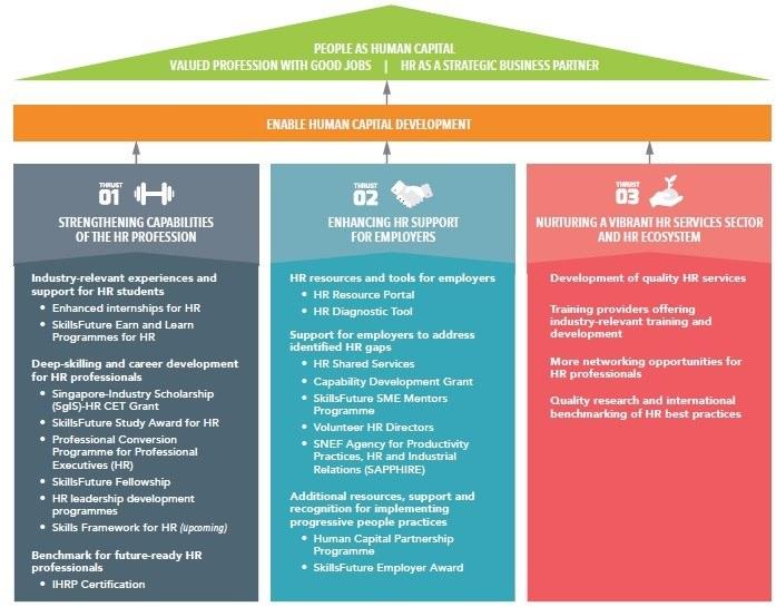 HR as a strategic business partner