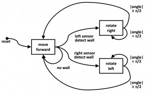 FSM wall bouncer (Roomba for it's friends)