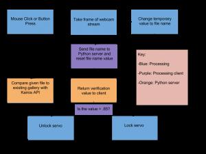 Networking Architecture Schematic