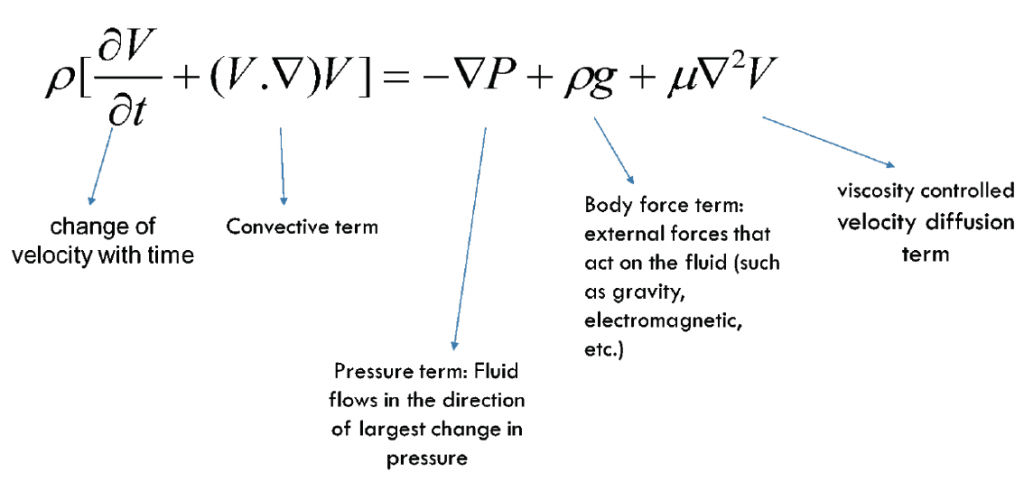 solution of 2 d incompressible navier stokes equations In fact neglecting the convection term, incompressible navier-stokes equations lead to a vector diffusion equation (namely stokes equations), but in general the convection term is present, so incompressible navier-stokes equations belong to the class of convection-diffusion equations.