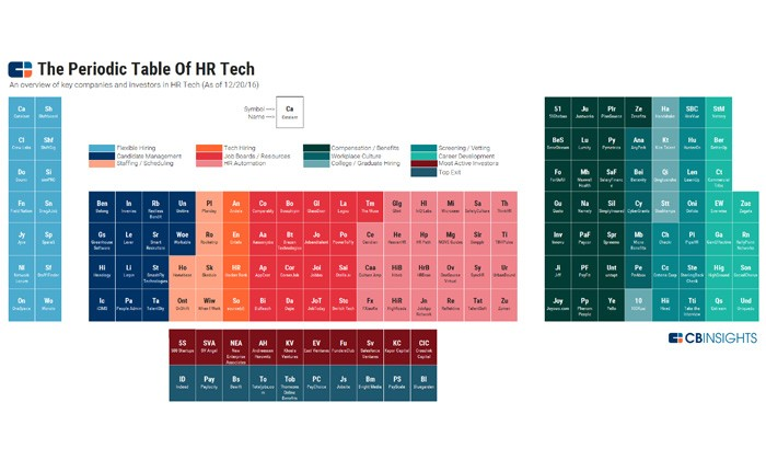 HR Tech Periodic Table