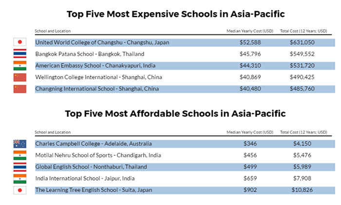 How expensive is international education in Asia Pacific?