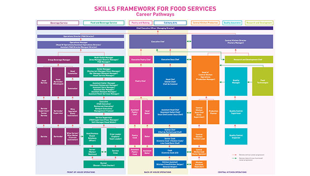 Singapore Launches Skills Framework For Food Services And