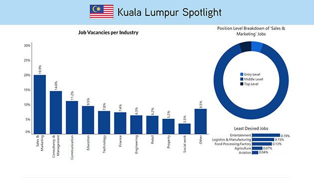ExpatFinder KL Job Market Lead Image