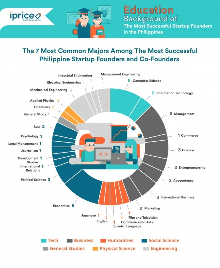 The academic track of Philippine startup founders