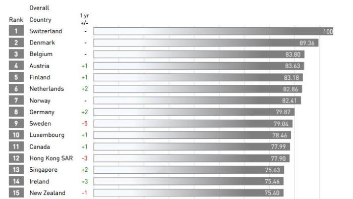 IMD top 15 ranking