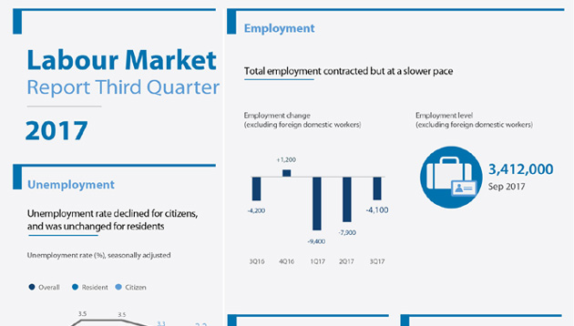 MOM Q3 labour market report lead image