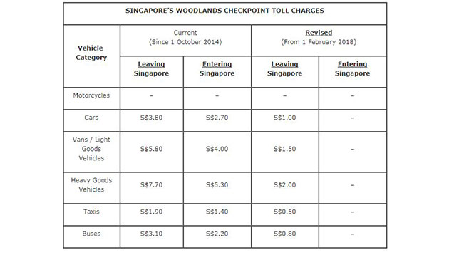 Reduced Toll Charges For Woodlands Checkpoint Effective 1