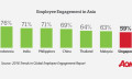 Employee engagement in Asia (Aon)