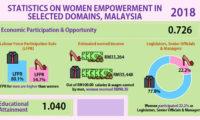 Priya-November-2018-gender-gap-malaysia-stats-screenshot-resized