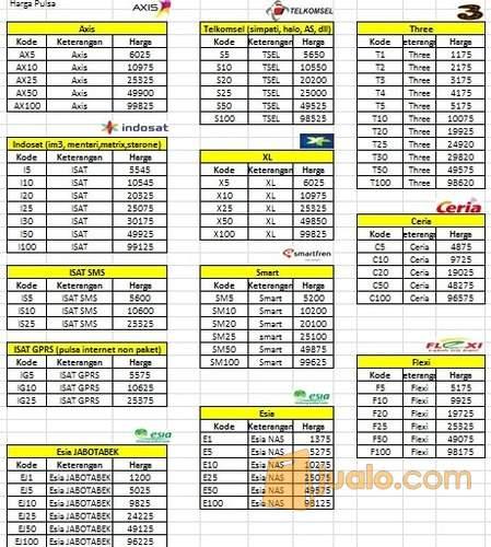 harga Jual saldo pulsa all operator ,paket internet,token listrik PLN Jualo.com