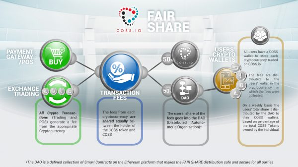 "COSS pte ltd and their principle of ""Fair Share"""