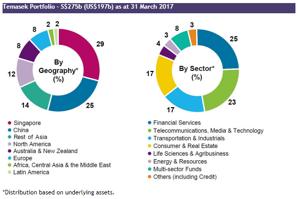 Temasek Holdings portfolio of investments by sector and geography. Singapore is meant to have the majority share. Lifestyle as a sector does not feature strongly.