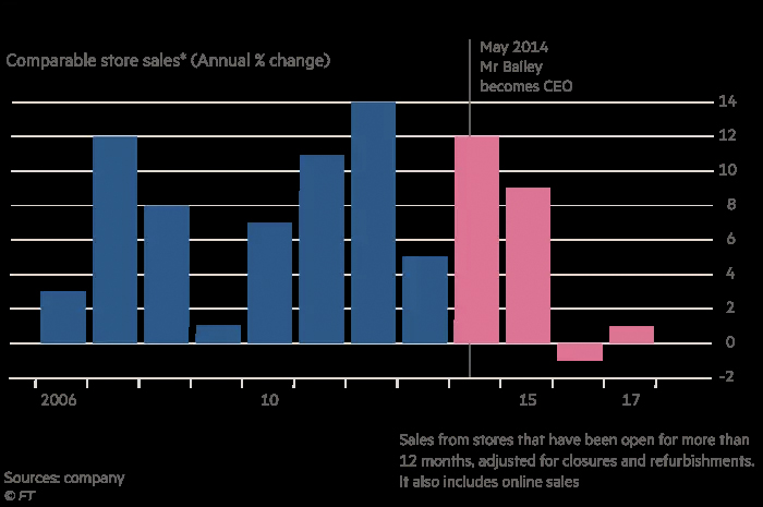A chart from Financial Times tracking Burberry's plummeting sales under Chief Executive Bailey