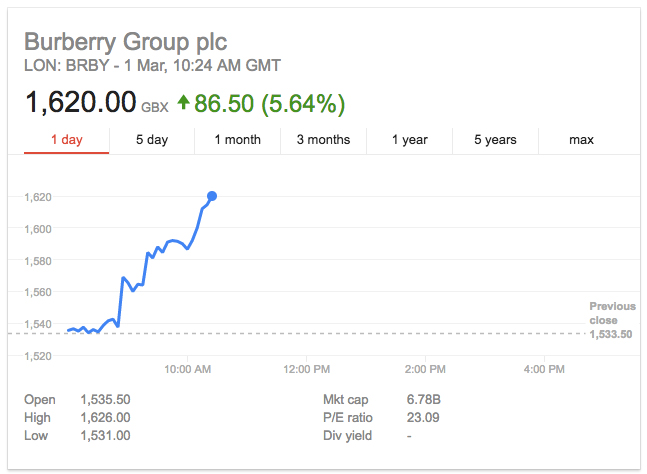 Announcement of Riccardo Tisci as new Chief Creative Officer of Burberry sent share prices up 5%