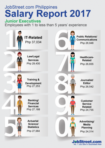 JobStreet's Salary Report 2017. Infographics courtesy of JobStreet.