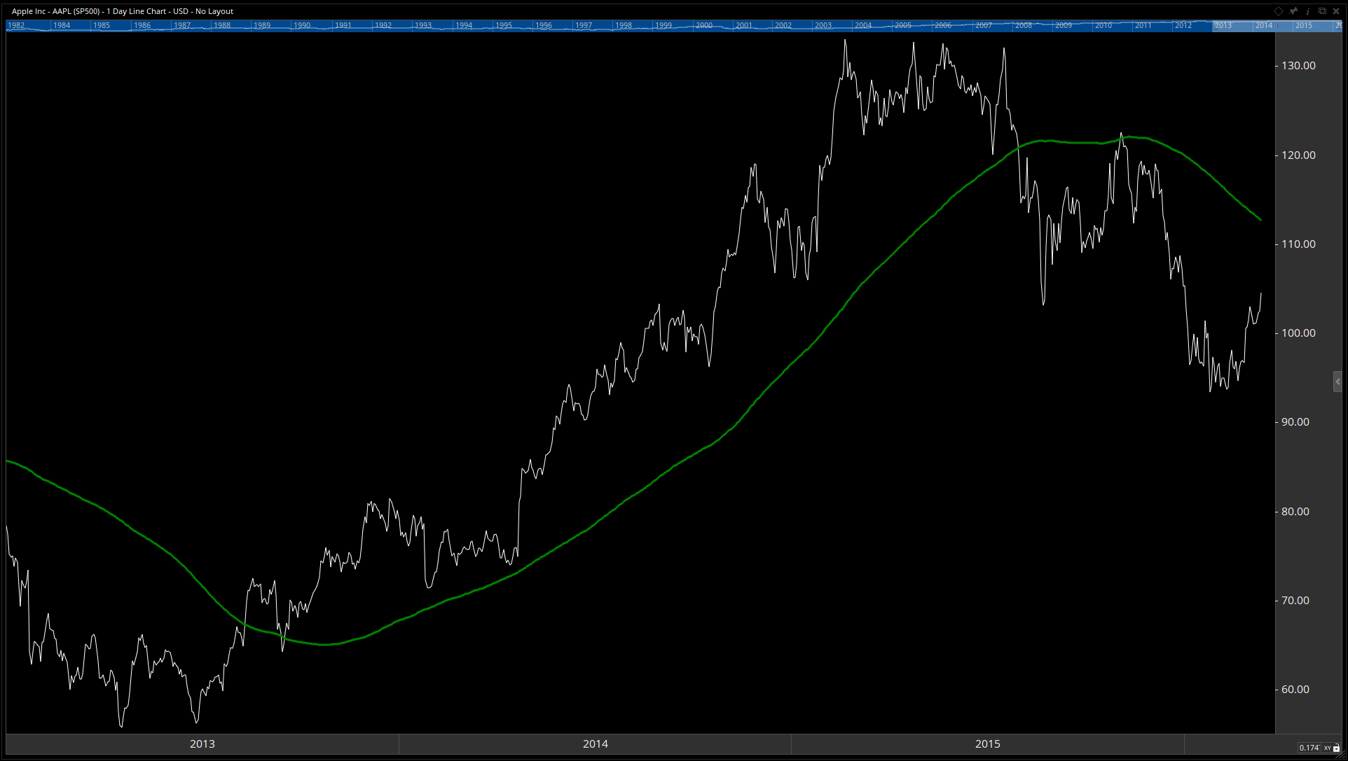 Apple plotted with its 200-day moving average.