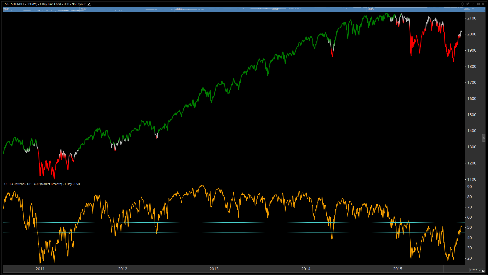 The S&P 500 Index is colored green, red and grey. The orange line in the bottom pane is the percent of stocks in an uptrend.