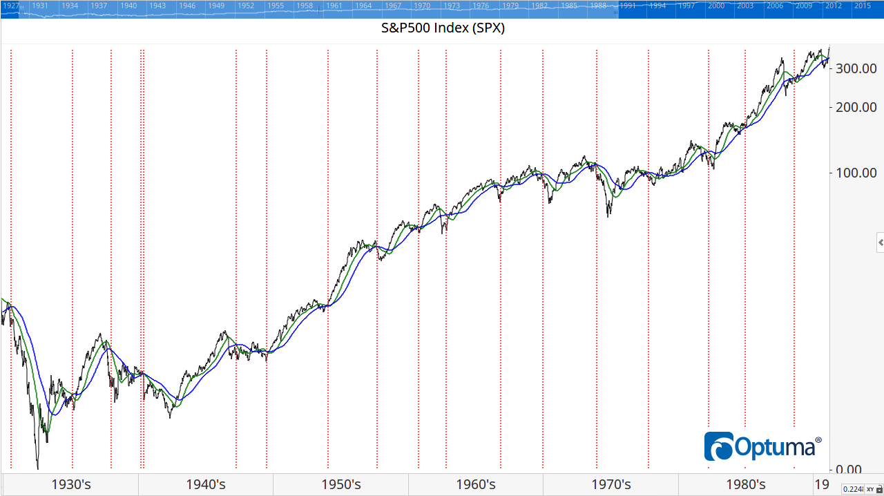 The S&P500 1930-1980