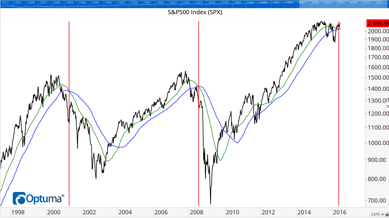 The S&P500 with its 50 and 100 weekly moving averages