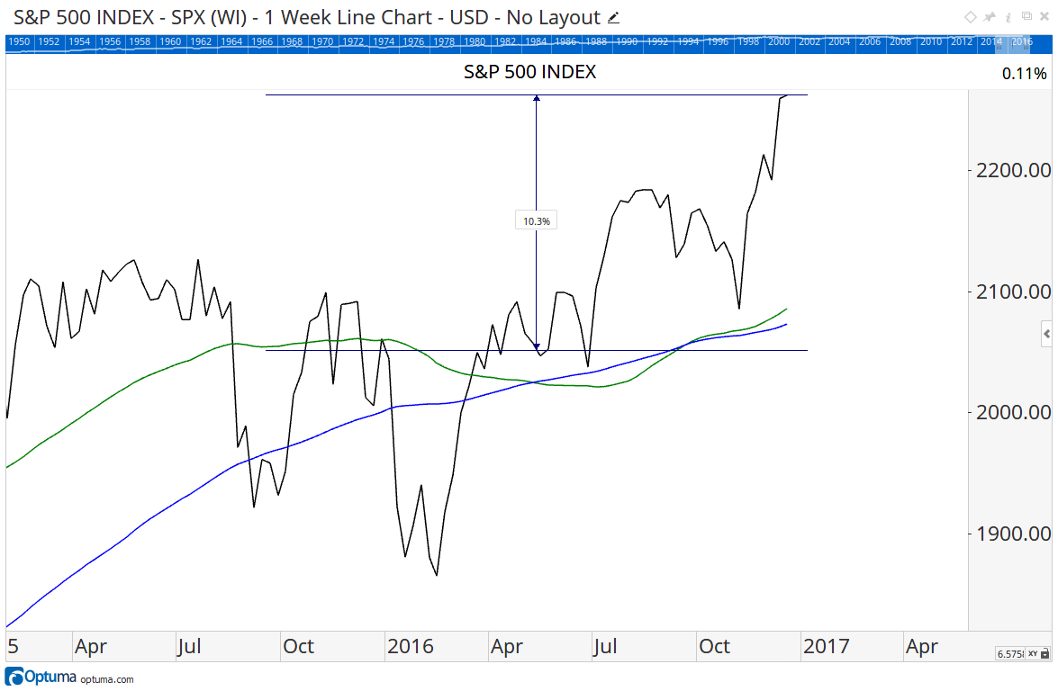 Figure 1 - S&P 500 Index & Death Cross