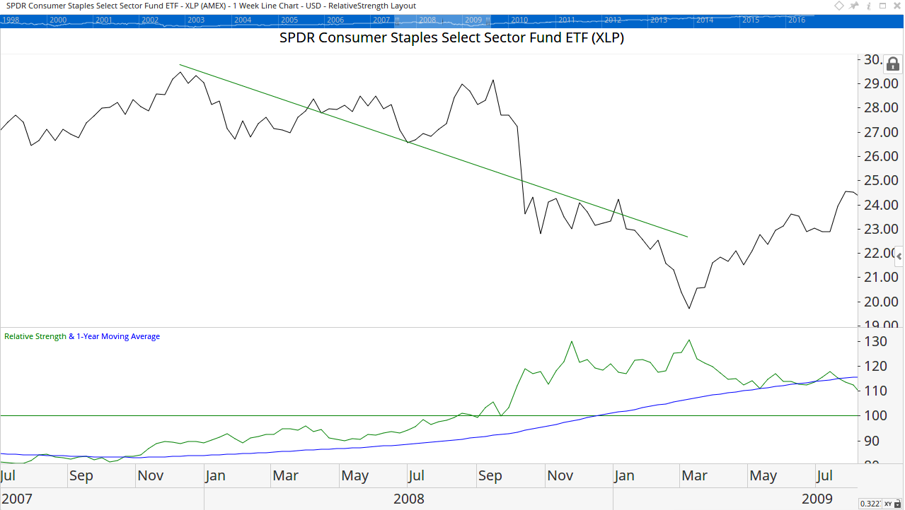 Price is falling while relative strength is rising