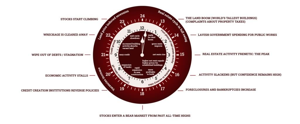 Cycles, Trends and Forecasts property clock