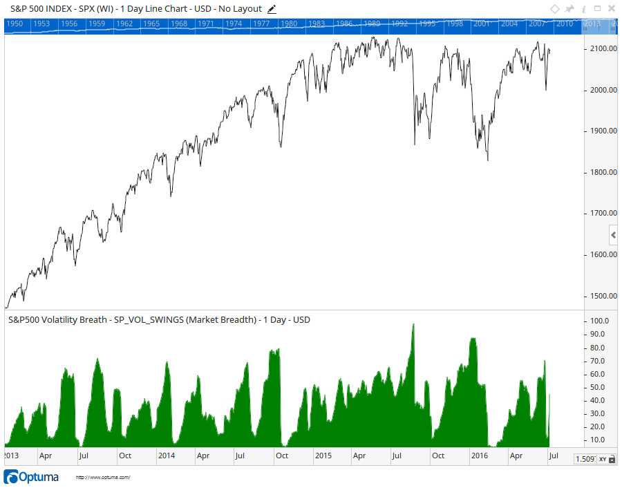 S&P500 Volatility Breadth