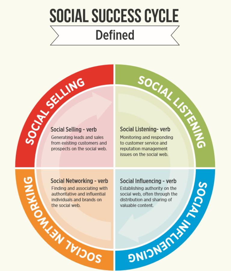 Social Success Cycle 2