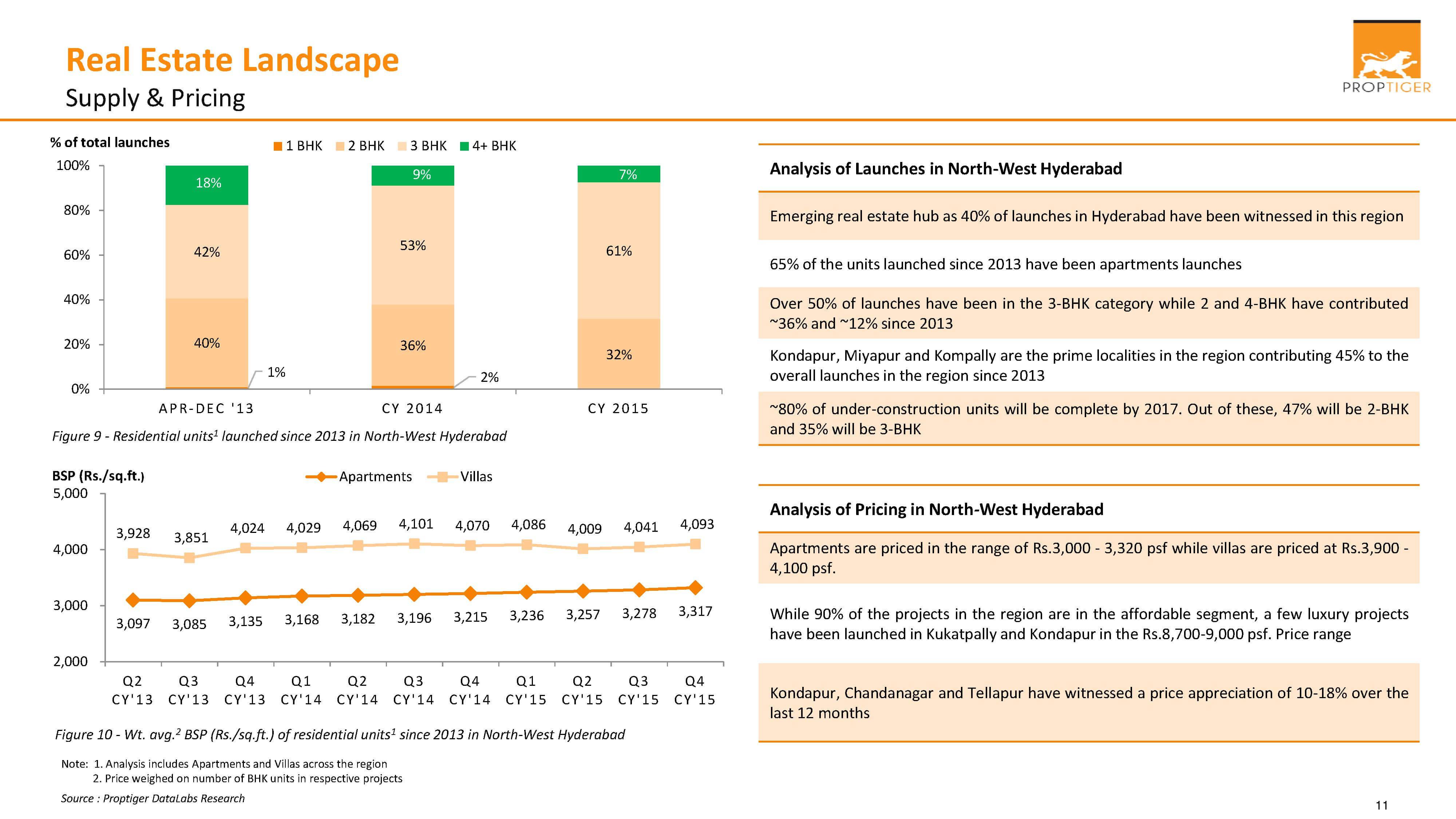 Real Estate Landscape - Supply & Pricing