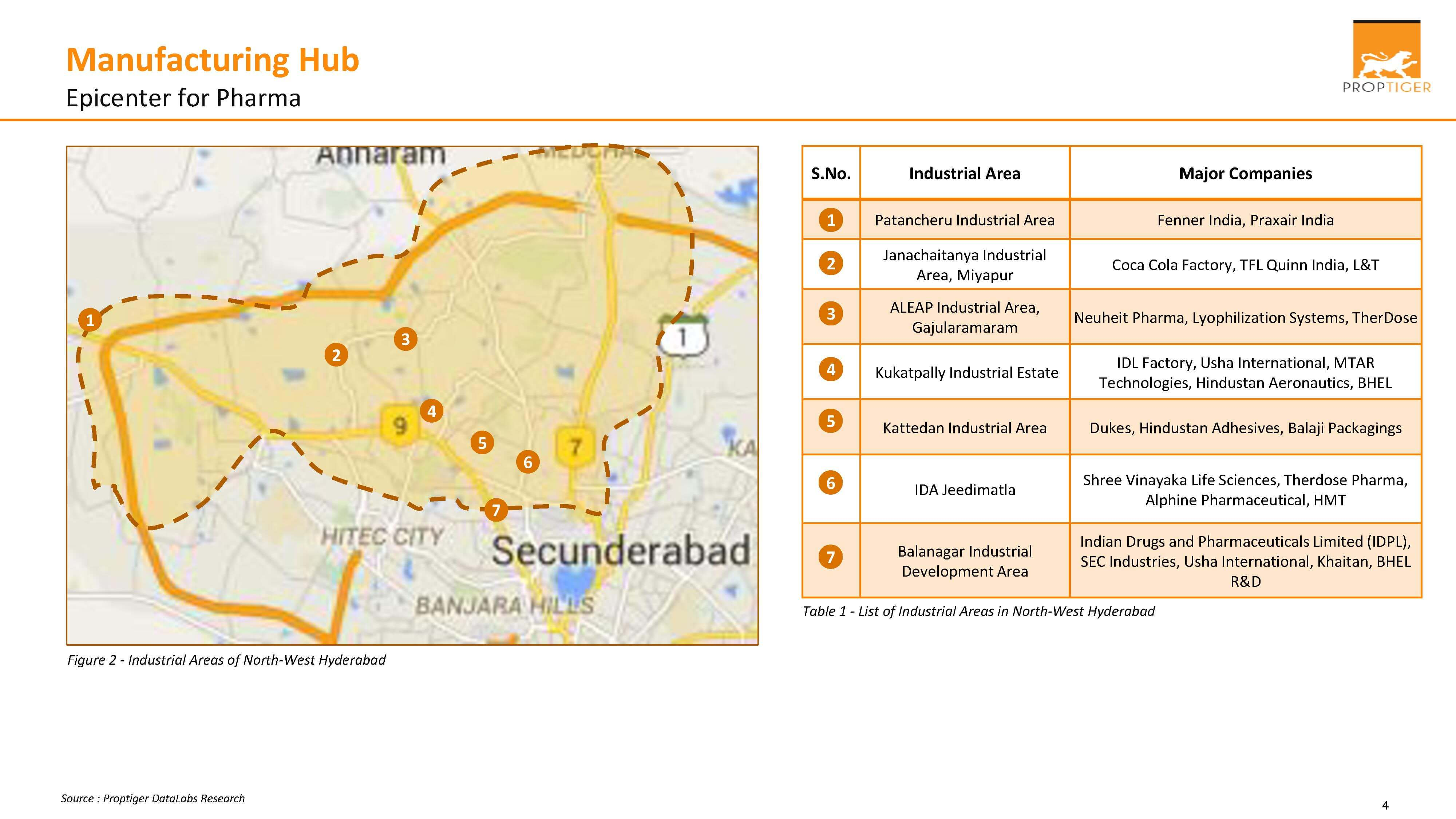 Manufacturing Hub - Epicentre for Pharma