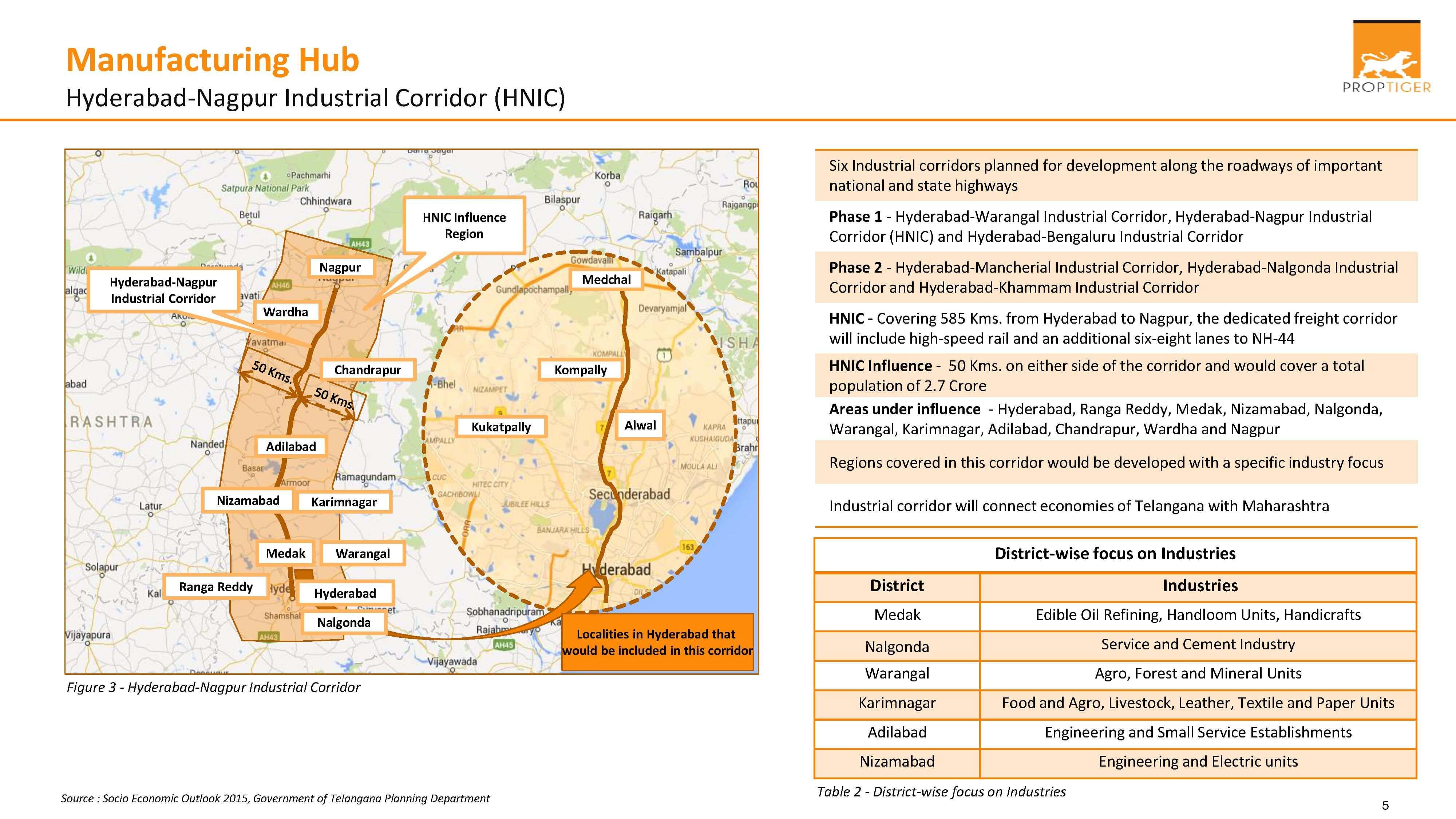 Hyderabad Manufacturing Hub - Hyderabad-Nagpur Industrial Corridor