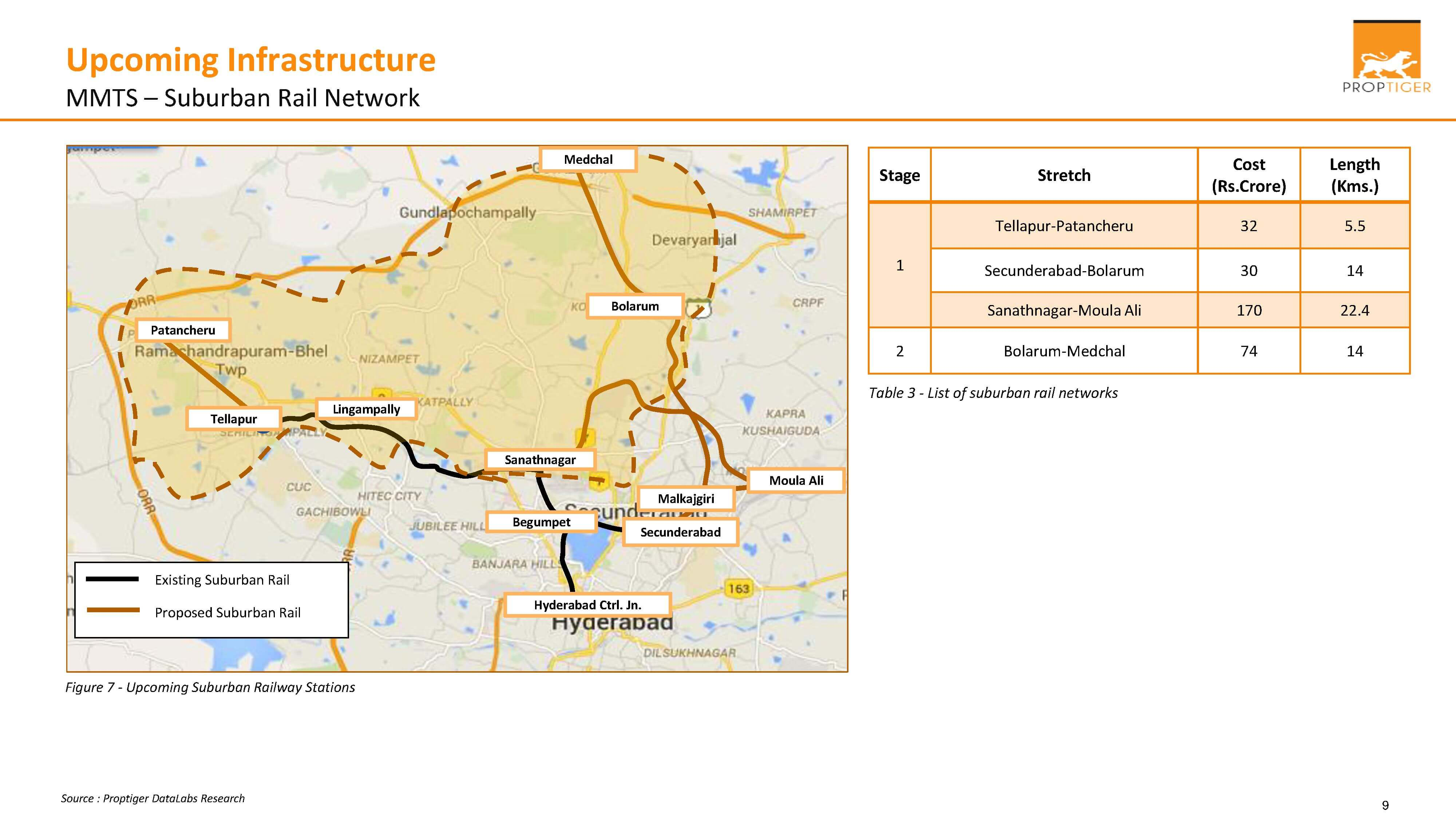 Upcoming Infrastructure - MMTS (Suburban Rail Network)