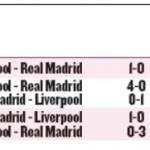 Real Madrid vs Liverpool head to head or Liverpool vs Real Madrid head to head