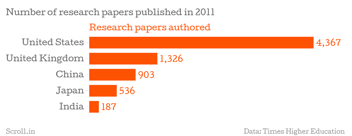 retailing in india research papers