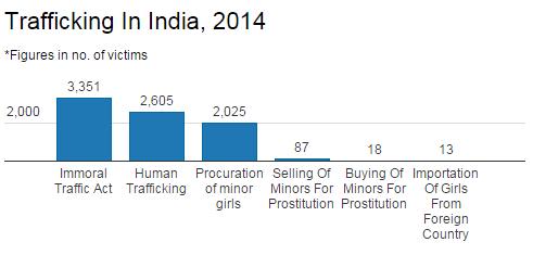 Sex trafficking victims statistics