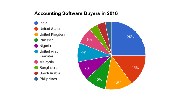 Accounting Software Buyers in 2017