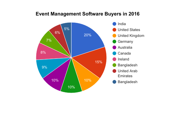 best event management software for small business