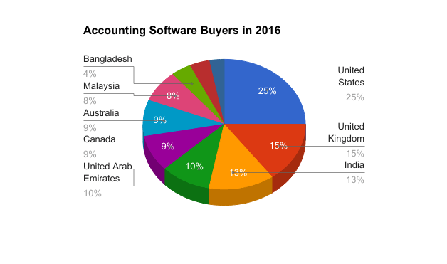 Best Accounting Software For Small Business buyers