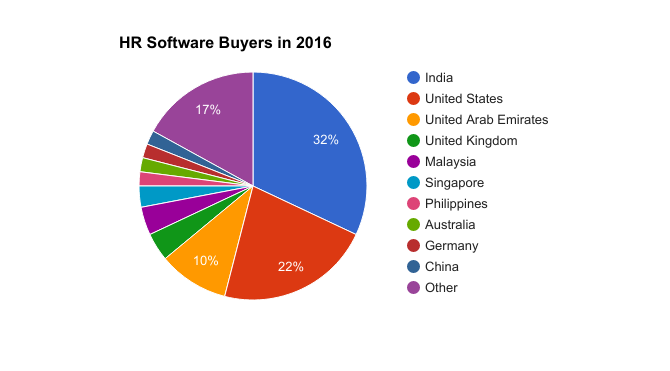 Best HR Software Buyers in 2016