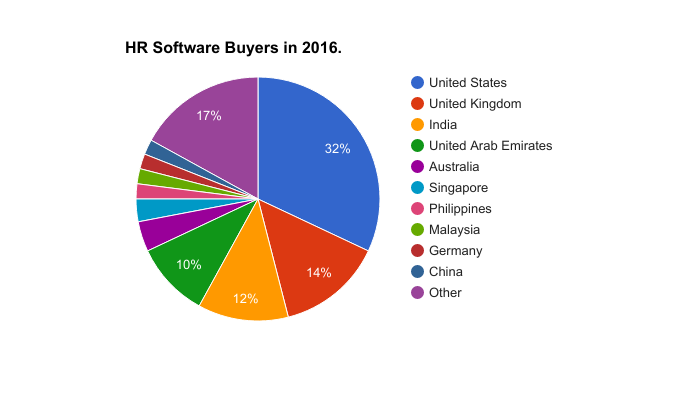 HR Software buyers from USA